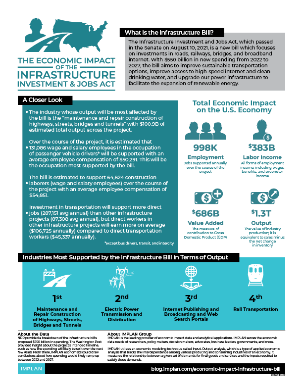 Infrastructure and Jobs Act Economic Impact Infographic