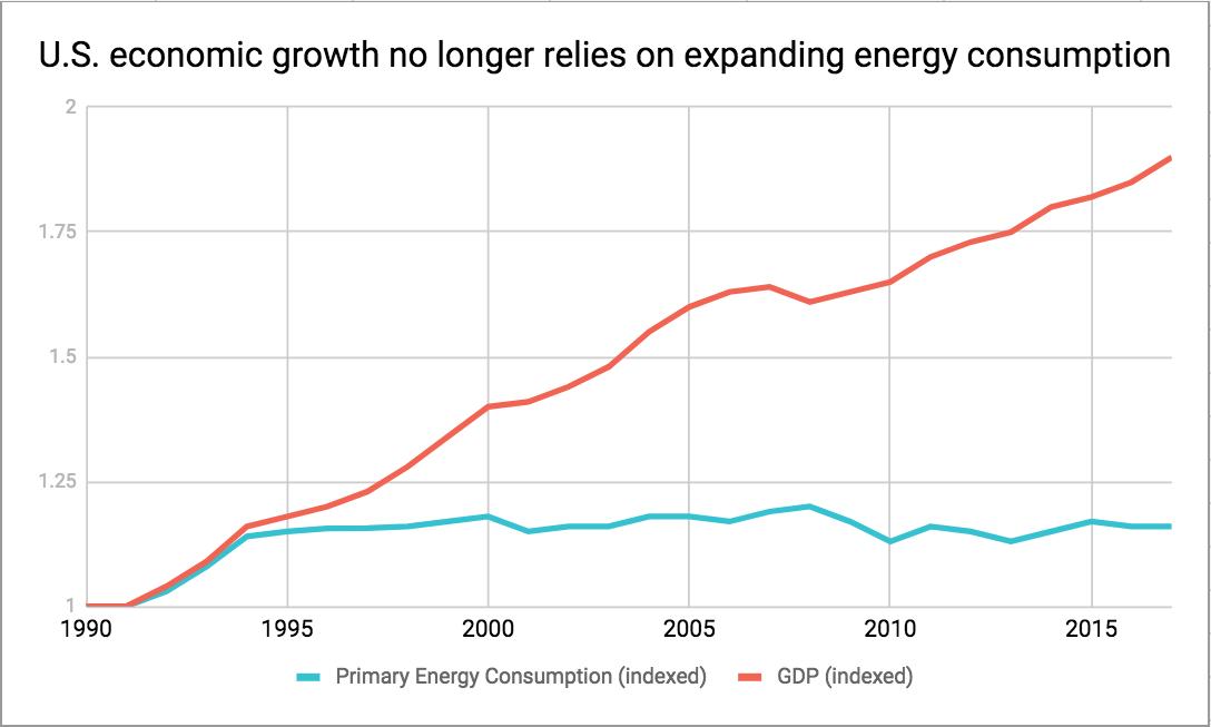 EnergyConsumption-GDP