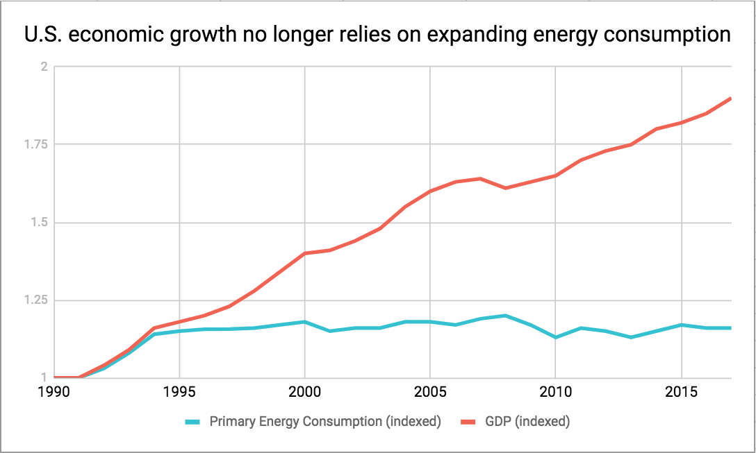 EnergyConsumption-GDP