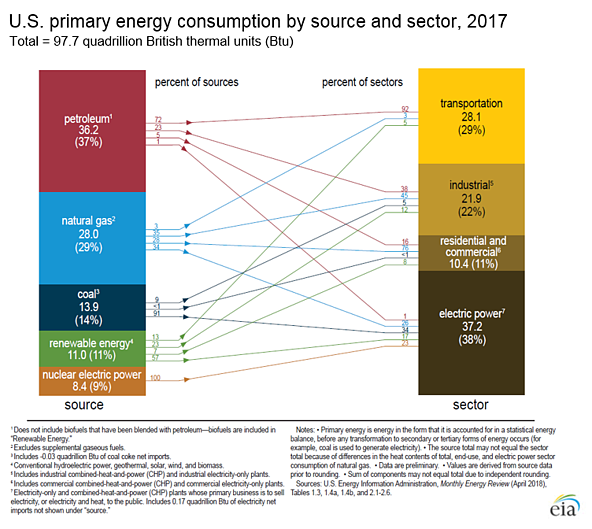 us primary energy consumption by source and sector