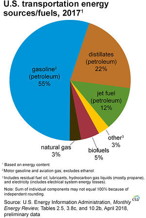 us transportation energy sources fuels