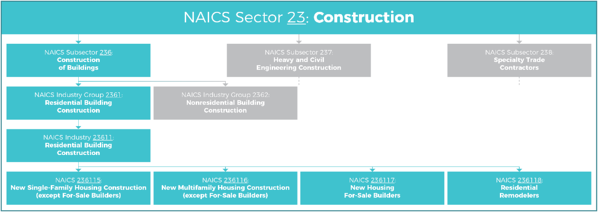 NAICS_ClassificationTree